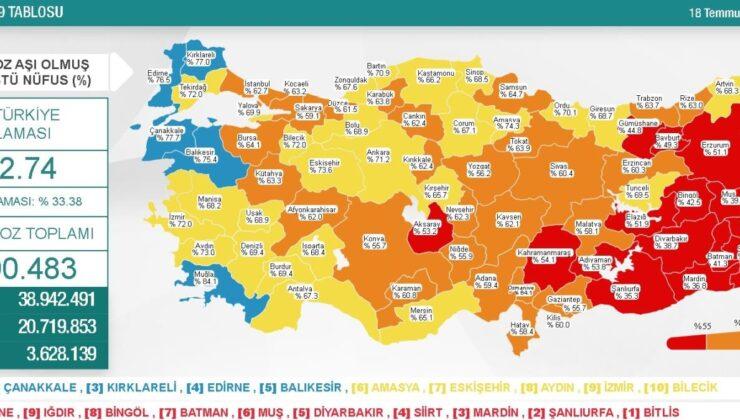 18 Temmuz Pazar Koronavirüs tablosu açıklandı! 18 Temmuz Pazar günü Türkiye'de bugün koronavirüsten kaç kişi öldü, kaç kişi iyileşti?