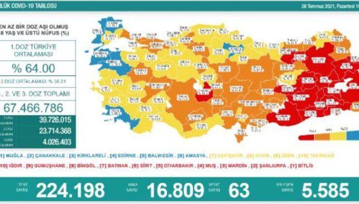 Koronavirüs salgınında günlük vaka sayısı 16bin 809oldu
