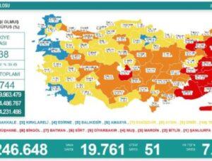 Koronavirüs salgınında günlük vaka sayısı 19bin 761oldu