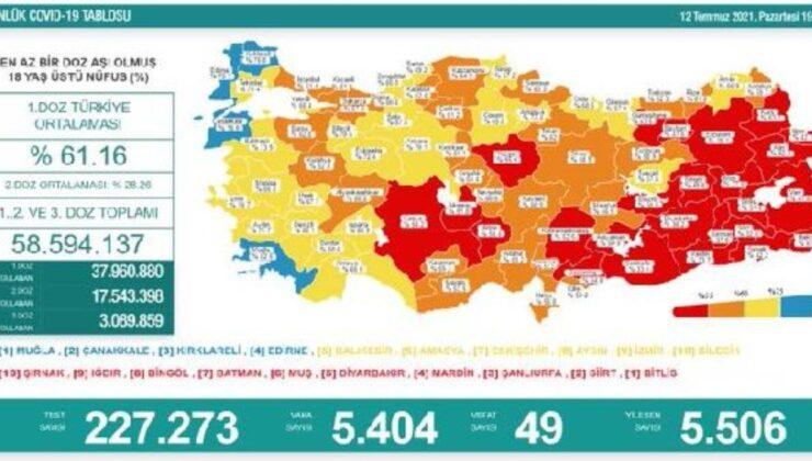 Koronavirüs salgınında günlük vaka sayısı 5bin 404oldu