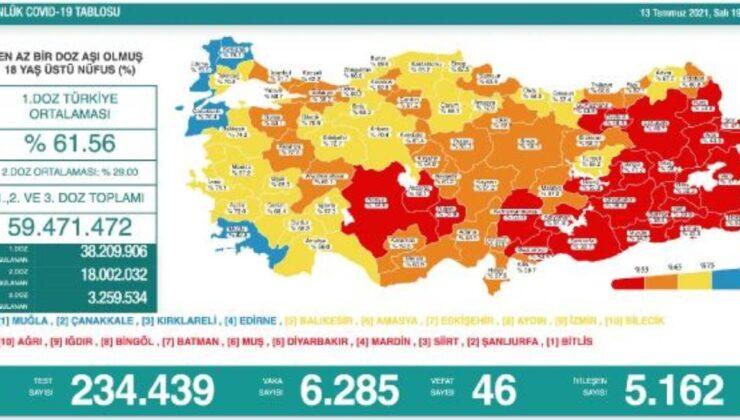 Koronavirüs salgınında günlük vaka sayısı 6bin 285oldu