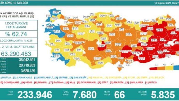 Koronavirüs salgınında günlük vaka sayısı 7bin 680 oldu