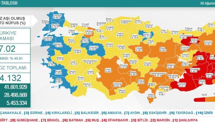 6 Ağustos Cuma Koronavirüs tablosu açıklandı! 6 Ağustos Cuma günü Türkiye'de bugün koronavirüsten kaç kişi öldü, kaç kişi iyileşti?