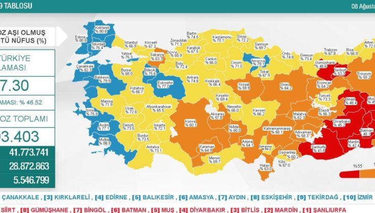 8 Ağustos Pazar Koronavirüs tablosu açıklandı! 8 Ağustos Pazar günü Türkiye'de bugün koronavirüsten kaç kişi öldü, kaç kişi iyileşti?
