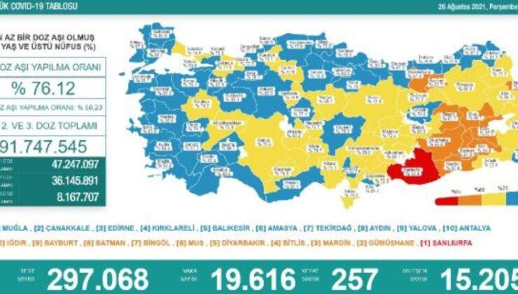 Koronavirüs salgınında günlük vaka sayısı 19bin 616oldu
