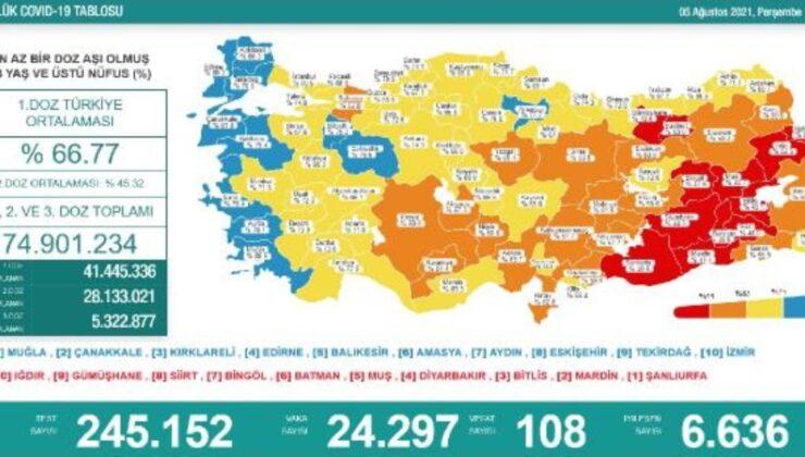 Koronavirüs salgınında günlük vaka sayısı 24bin 297 oldu