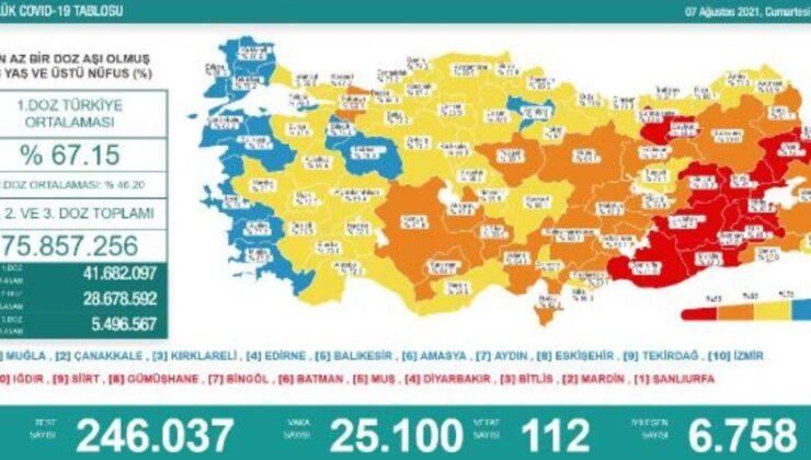 Koronavirüs salgınında günlük vaka sayısı 25bin 100 oldu