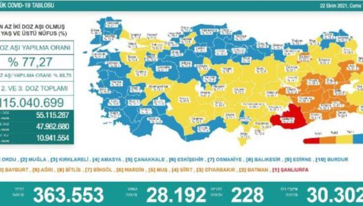 Son dakika! Koronavirüs salgınında günlük vaka sayısı 28bin 192oldu
